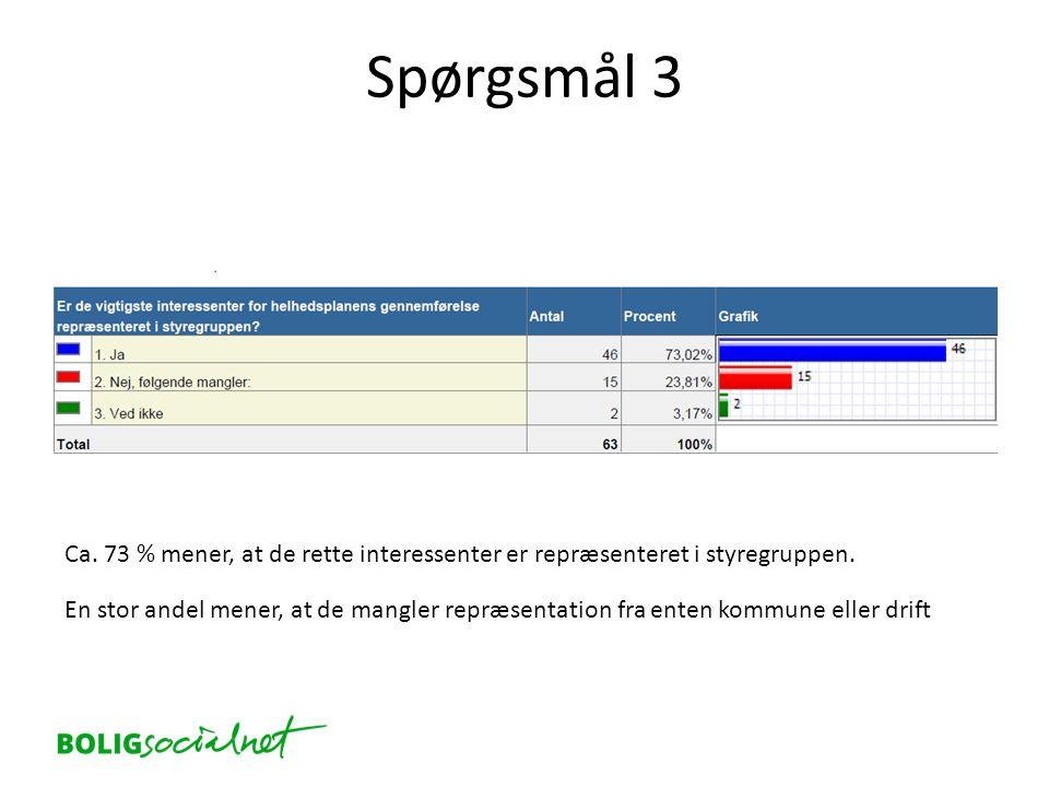Spørgsmål 3 Ca. 73 % mener, at de rette interessenter er repræsenteret i styregruppen.