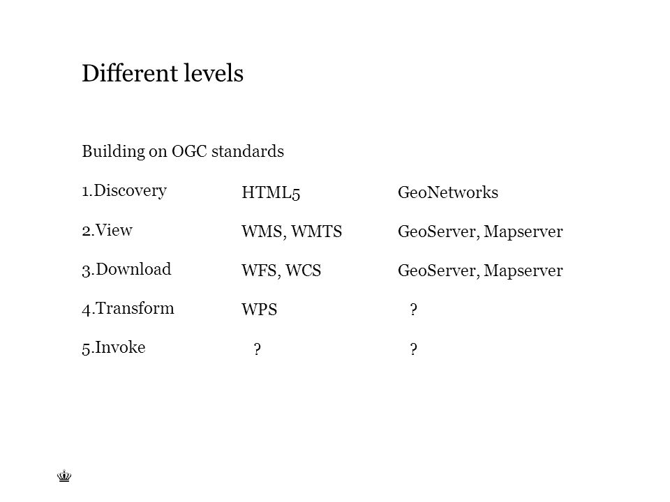 Tekst starter uden punktopstilling For at få punktopstilling på teksten (flere niveauer findes), brug >Forøg listeniveau- knappen i Topmenuen For at få venstrestillet tekst uden punktopstilling, brug >Formindsk listeniveau- knappen i Topmenuen Different levels Building on OGC standards 1.Discovery 2.View 3.Download 4.Transform 5.Invoke GeoNetworks WMS, WMTS WFS, WCS GeoServer, Mapserver HTML5 GeoServer, Mapserver WPS .