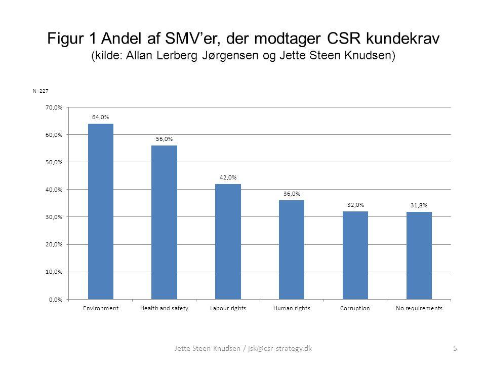 Figur 1 Andel af SMV'er, der modtager CSR kundekrav (kilde: Allan Lerberg Jørgensen og Jette Steen Knudsen) 5Jette Steen Knudsen / jsk@csr-strategy.dk