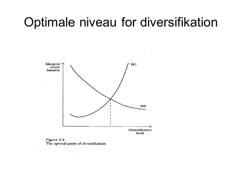 Optimale niveau for diversifikation