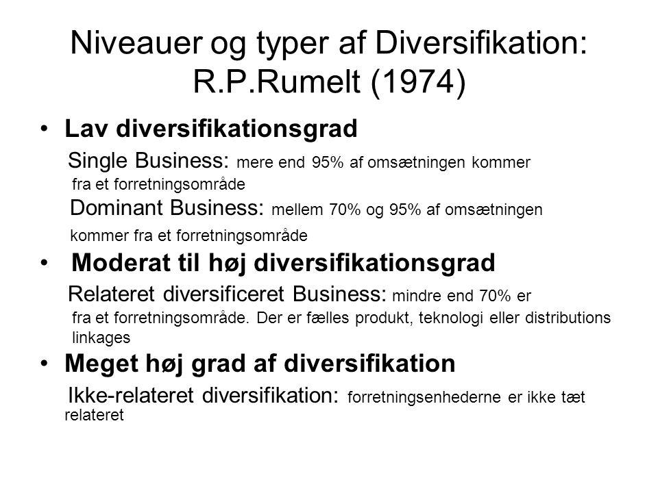 Niveauer og typer af Diversifikation: R.P.Rumelt (1974) Lav diversifikationsgrad Single Business: mere end 95% af omsætningen kommer fra et forretningsområde Dominant Business: mellem 70% og 95% af omsætningen kommer fra et forretningsområde Moderat til høj diversifikationsgrad Relateret diversificeret Business: mindre end 70% er fra et forretningsområde.