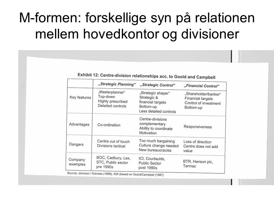 M-formen: forskellige syn på relationen mellem hovedkontor og divisioner