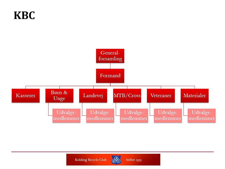 KBC General- forsamling Formand Kasserer Børn & Unge Udvalgs- medlemmer Landevej Udvalgs- medlemmer MTB/Cross Udvalgs- medlemmer Veteraner Udvalgs- medlemmer Materialer Udvalgs- medlemmer