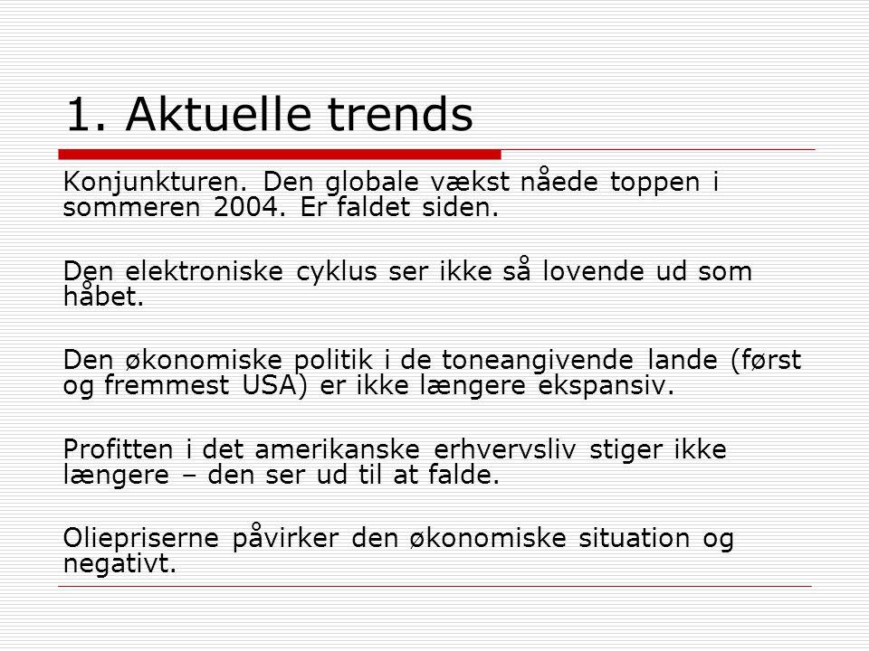 1. Aktuelle trends Konjunkturen. Den globale vækst nåede toppen i sommeren 2004.
