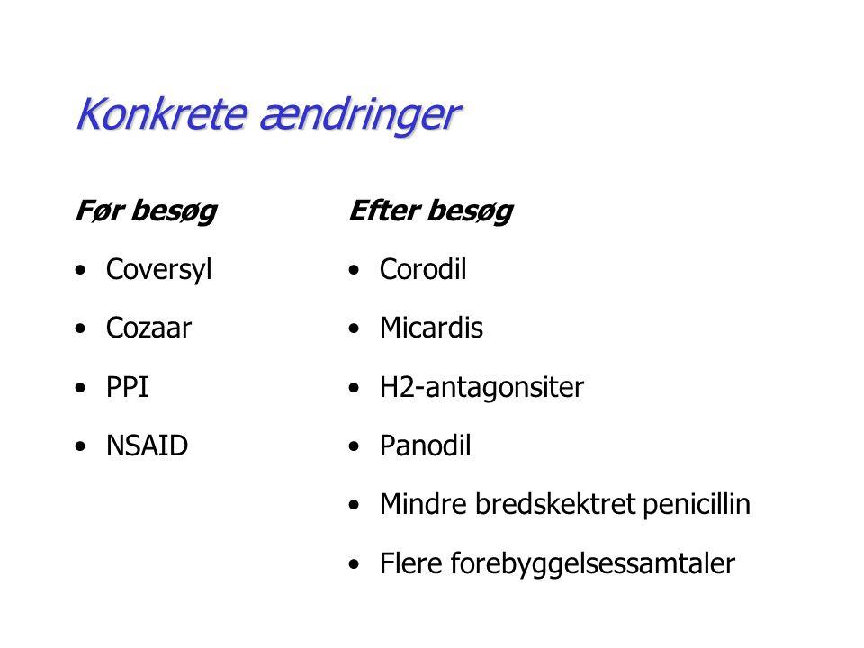 Konkrete ændringer Før besøg Coversyl Cozaar PPI NSAID Efter besøg Corodil Micardis H2-antagonsiter Panodil Mindre bredskektret penicillin Flere forebyggelsessamtaler