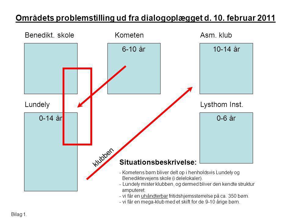 Områdets problemstilling ud fra dialogoplægget d. 10.