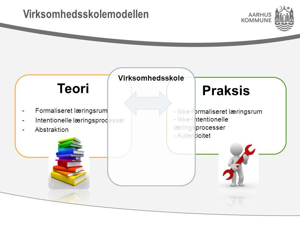 Virksomhedsskolemodellen Teori - Formaliseret læringsrum - Intentionelle læringsprocesser - Abstraktion Praksis - Ikke-formaliseret læringsrum - Ikke-intentionelle læringsprocesser - Autenticitet Virksomhedsskole