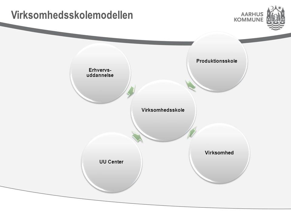 Virksomhedsskole Produktionsskole Virksomhed UU Center Erhvervs- uddannelse Virksomhedsskolemodellen