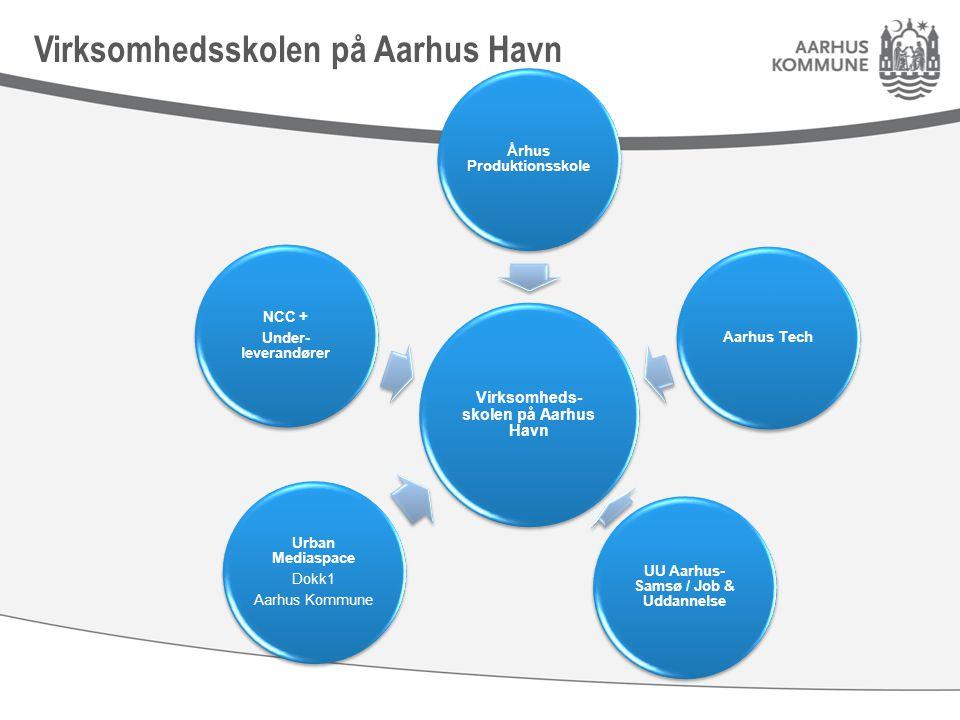 Virksomheds- skolen på Aarhus Havn Århus Produktionsskole NCC + Under- leverandører Urban Mediaspace Dokk1 Aarhus Kommune UU Aarhus- Samsø / Job & Uddannelse Aarhus Tech Virksomhedsskolen på Aarhus Havn