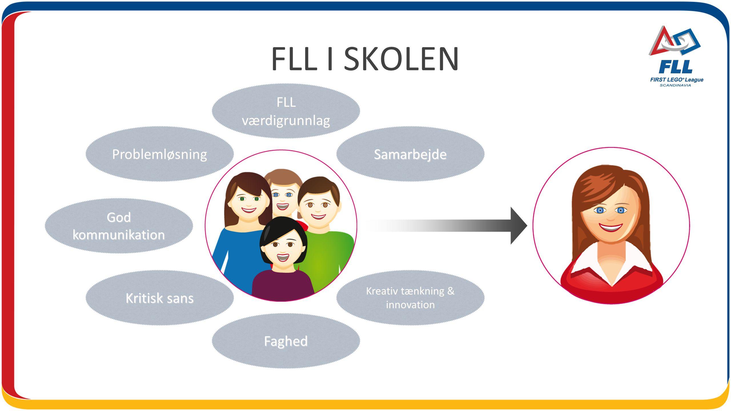 FLL I SKOLEN God kommunikation FLL værdigrunnlag Kreativ tænkning & innovation Kritisk sans Faghed ProblemløsningSamarbejde