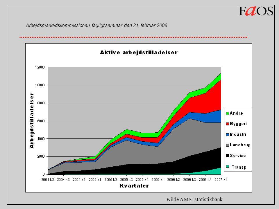 Kilde AMS' statistikbank Arbejdsmarkedskommissionen, fagligt seminar, den 21. februar 2008