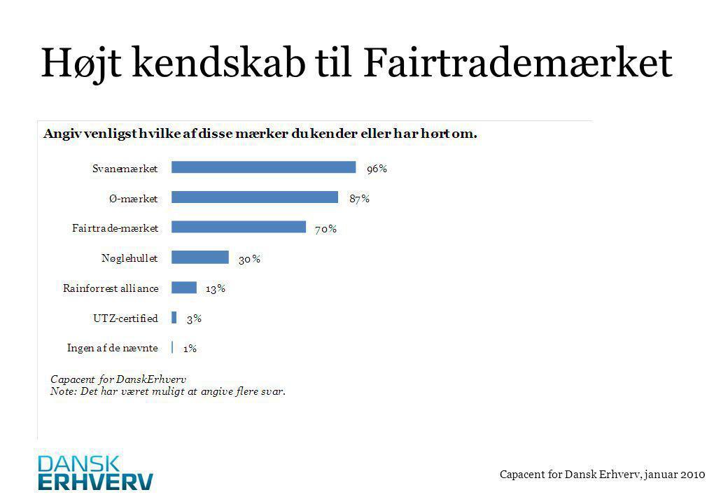 Højt kendskab til Fairtrademærket Capacent for Dansk Erhverv, januar 2010