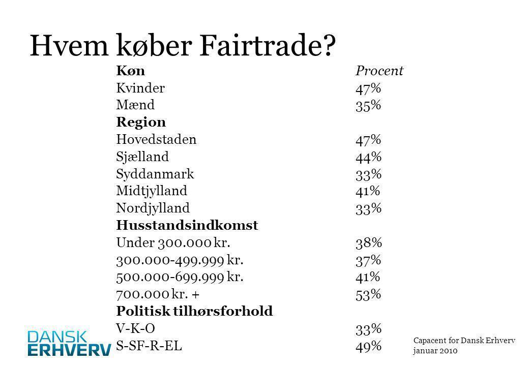 Hvem køber Fairtrade.