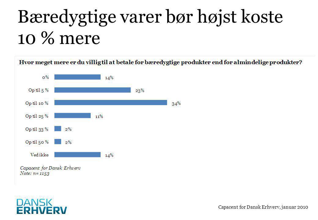 Bæredygtige varer bør højst koste 10 % mere Capacent for Dansk Erhverv, januar 2010