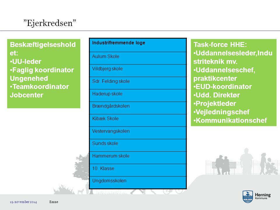 Ejerkredsen Emne 19. november 2014 Industrifremmende loge Aulum Skole Vildbjerg skole Sdr.