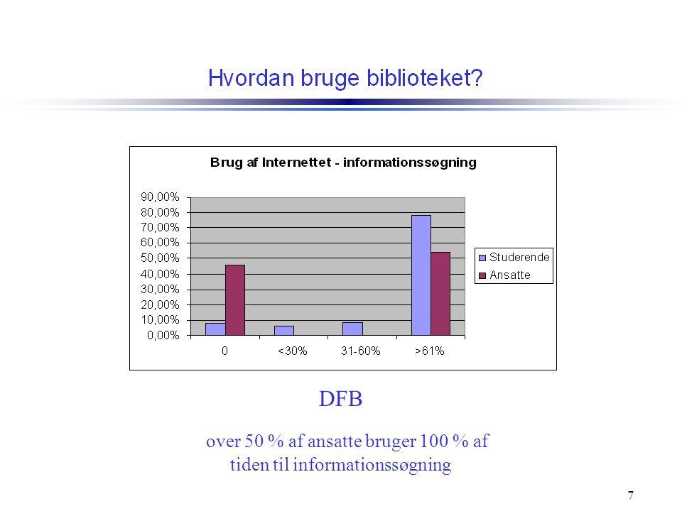 DFB over 50 % af ansatte bruger 100 % af tiden til informationssøgning