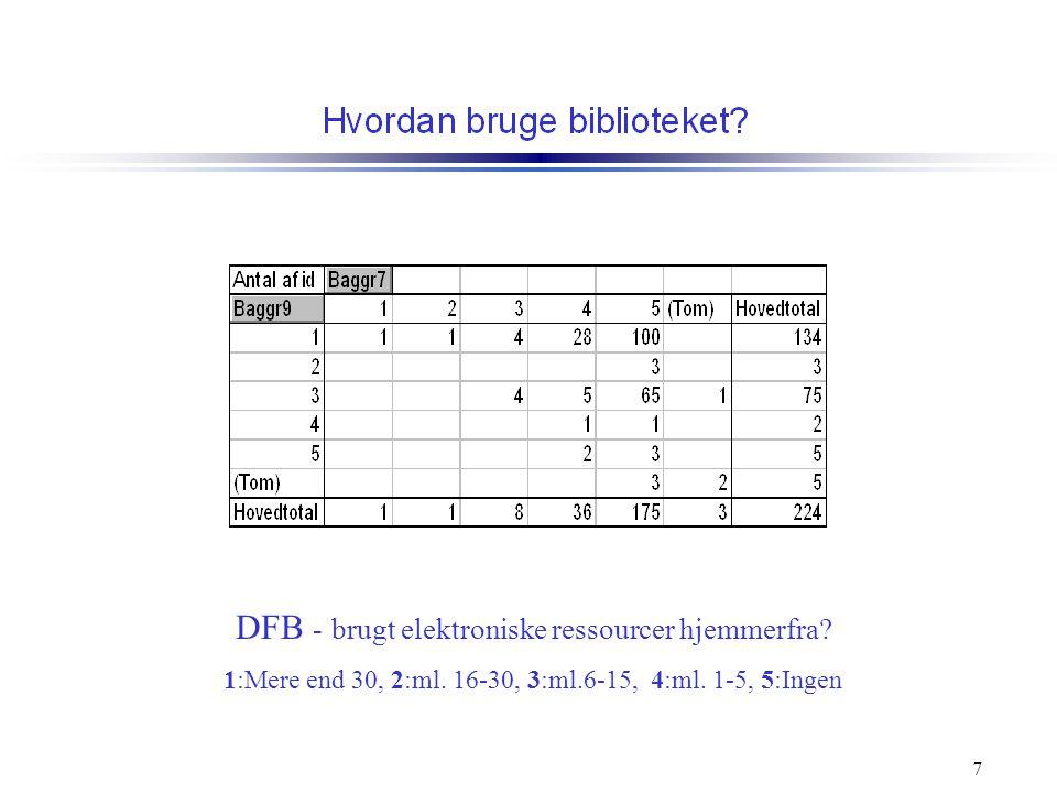 DFB - brugt elektroniske ressourcer hjemmerfra. 1:Mere end 30, 2:ml.
