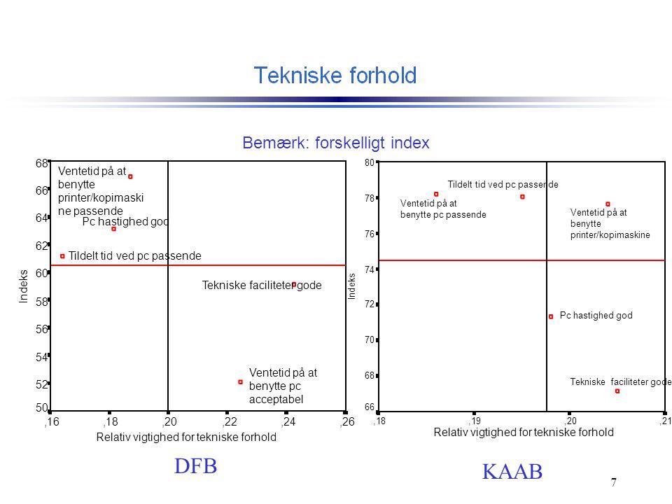 Relativ vigtighed for tekniske forhold,21,20,19,18 Indeks 80 78 76 74 72 70 68 66 Ventetid på at benytte pc passende Ventetid på at benytte printer/kopimaskine Tildelt tid ved pc passende Pc hastighed god Tekniske faciliteter gode Relativ vigtighed for tekniske forhold,26,24,22,20,18,16 Indeks 68 66 64 62 60 58 56 54 52 50 Ventetid på at benytte printer/kopimaski ne passende Ventetid på at benytte pc acceptabel Tildelt tid ved pc passende Pc hastighed god Tekniske faciliteter gode DFB KAAB Bemærk: forskelligt index