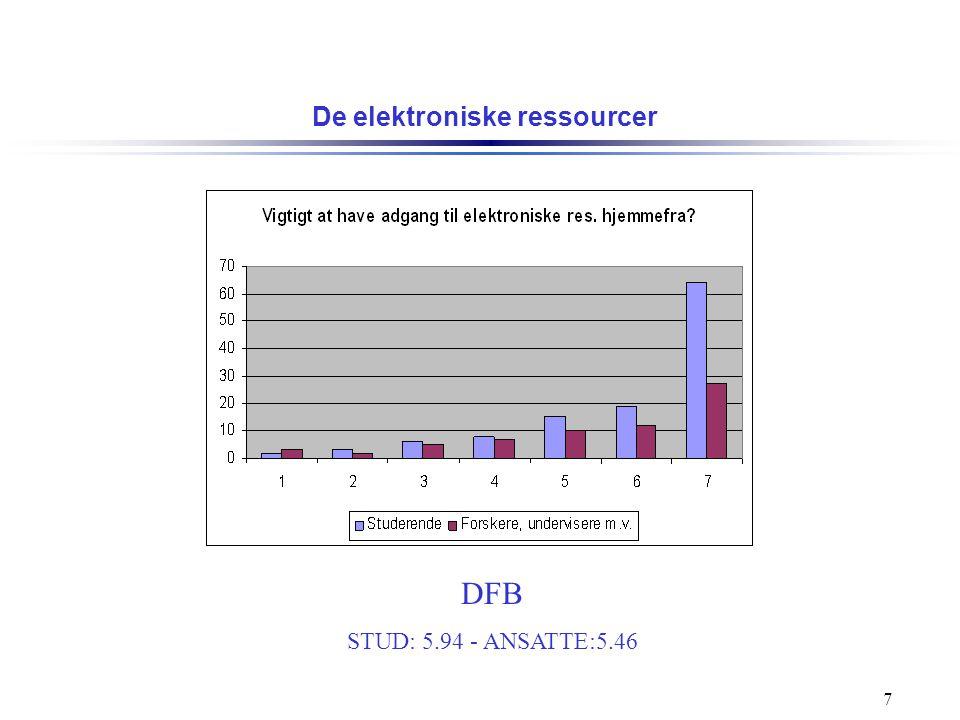 DFB STUD: 5.94 - ANSATTE:5.46 De elektroniske ressourcer
