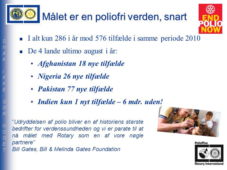 Målet er en poliofri verden, snart I alt kun 286 i år mod 576 tilfælde i samme periode 2010 De 4 lande ultimo august i år: Afghanistan 18 nye tilfælde Nigeria 26 nye tilfælde Pakistan 77 nye tilfælde Indien kun 1 nyt tilfælde – 6 mdr.