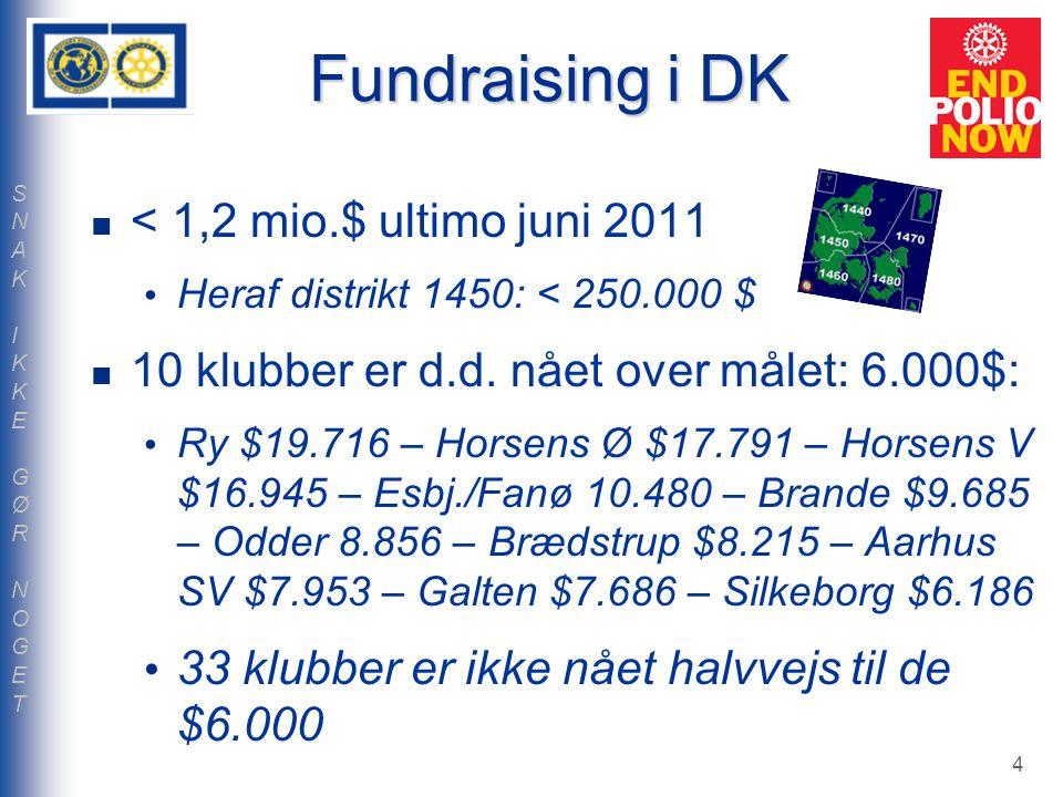 Fundraising i DK < 1,2 mio.$ ultimo juni 2011 Heraf distrikt 1450: < 250.000 $ 10 klubber er d.d.