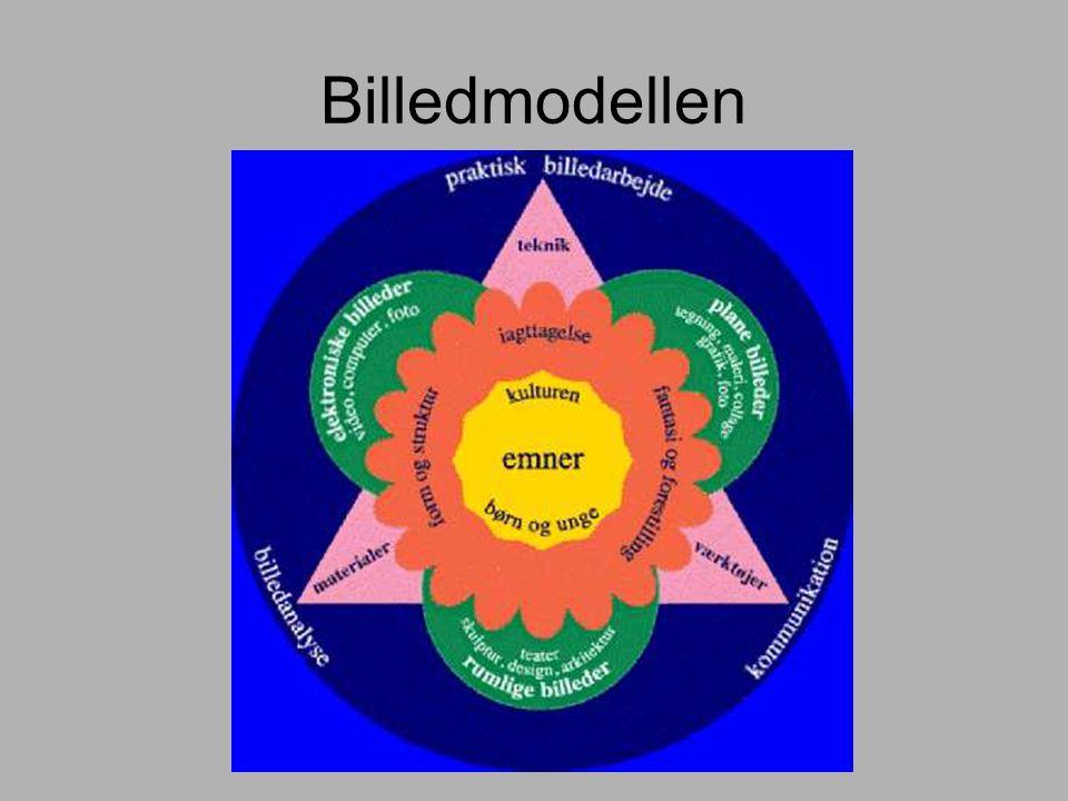 Billedmodellen