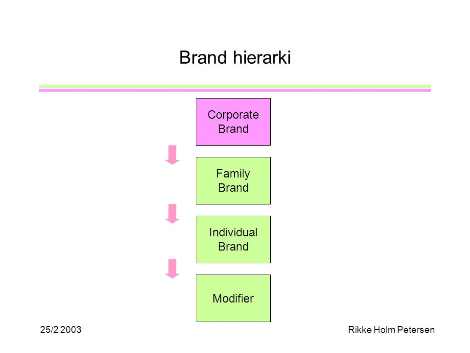 25/2 2003Rikke Holm Petersen Brand hierarki Corporate Brand Family Brand Individual Brand Modifier