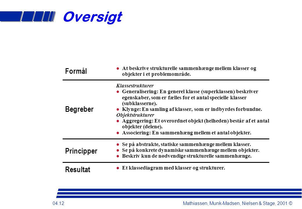 04.12 Mathiassen, Munk-Madsen, Nielsen & Stage, 2001 © Oversigt At beskrive strukturelle sammenhænge mellem klasser og objekter i et problemområde.