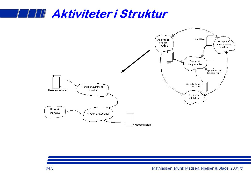 04.3 Mathiassen, Munk-Madsen, Nielsen & Stage, 2001 © Aktiviteter i Struktur