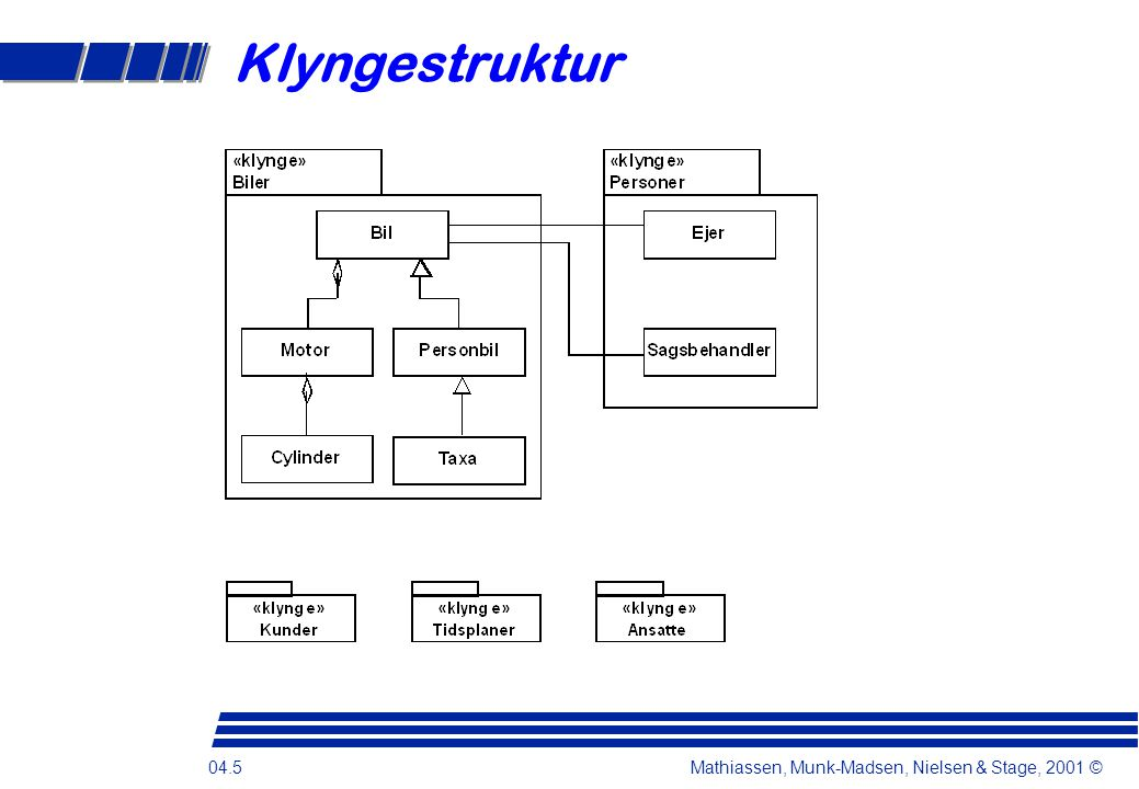 04.5 Mathiassen, Munk-Madsen, Nielsen & Stage, 2001 © Klyngestruktur