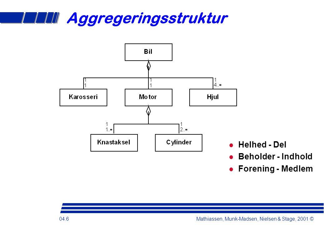 04.6 Mathiassen, Munk-Madsen, Nielsen & Stage, 2001 © Aggregeringsstruktur Helhed - Del Beholder - Indhold Forening - Medlem
