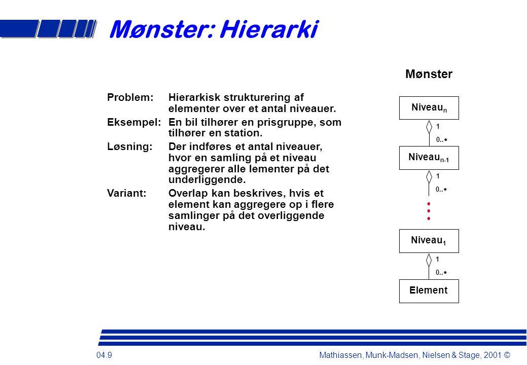 04.9 Mathiassen, Munk-Madsen, Nielsen & Stage, 2001 © Mønster: Hierarki Mønster Niveau n 1 0..