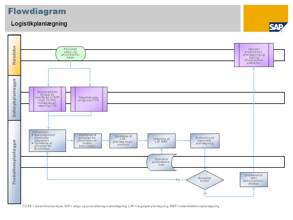 Flowdiagram Logistikplanlægning Indtægtsplanlægger Produktionsplanlægger Hændelse Acceptab el plan Salgsmængde- budget og overførsel til SOP (med CO-PA), indtægtsplan- lægning (172) Operativ produktions- planlægning og -styring (Produktions- scenarier) SOP-kontrol  Behovskontrol (kontroller salgsplan)  Oprettelse af grovplan for produktion Periodisk salgs- og produktions- møde CO-PA = lønsomhedsanalyse, SOP = salgs- og produktionsgrovplanlægning, LSP = langsigtet planlægning, MRP = materialebehovsplanlægning Overførsel af grovplan for produktion til inaktiv behovsadm.
