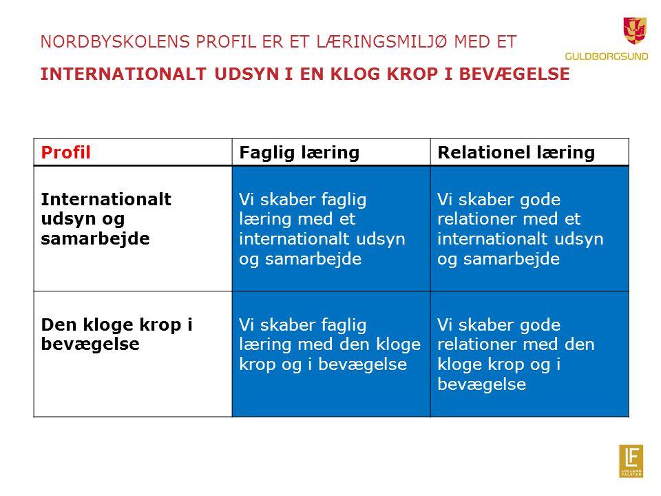 NORDBYSKOLENS PROFIL ER ET LÆRINGSMILJØ MED ET INTERNATIONALT UDSYN I EN KLOG KROP I BEVÆGELSE ProfilFaglig læringRelationel læring Internationalt udsyn og samarbejde Vi skaber faglig læring med et internationalt udsyn og samarbejde Vi skaber gode relationer med et internationalt udsyn og samarbejde Den kloge krop i bevægelse Vi skaber faglig læring med den kloge krop og i bevægelse Vi skaber gode relationer med den kloge krop og i bevægelse