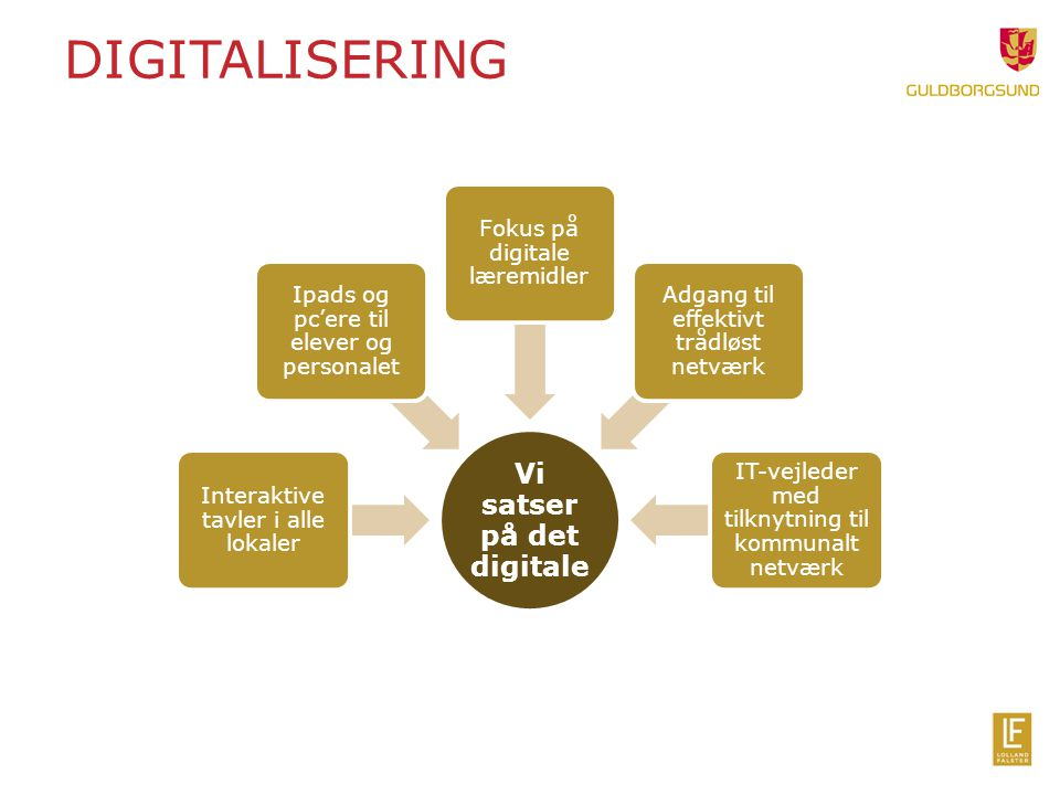 DIGITALISERING Vi satser på det digitale Interaktive tavler i alle lokaler Ipads og pc'ere til elever og personalet Fokus på digitale læremidler Adgang til effektivt trådløst netværk IT-vejleder med tilknytning til kommunalt netværk