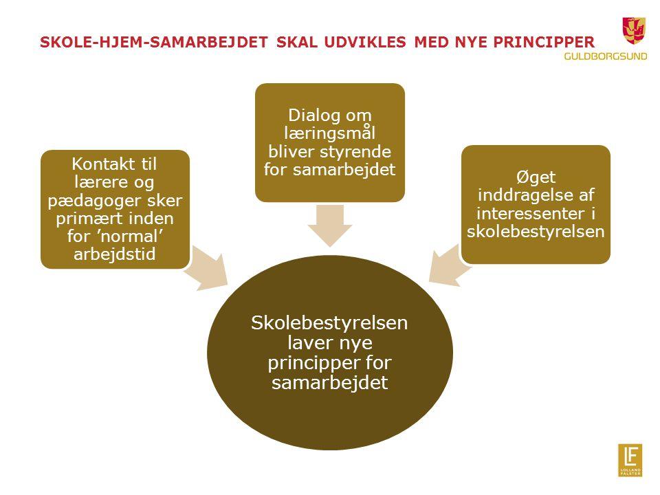 SKOLE-HJEM-SAMARBEJDET SKAL UDVIKLES MED NYE PRINCIPPER Skolebestyrelsen laver nye principper for samarbejdet Kontakt til lærere og pædagoger sker primært inden for 'normal' arbejdstid Dialog om læringsmål bliver styrende for samarbejdet Øget inddragelse af interessenter i skolebestyrelsen