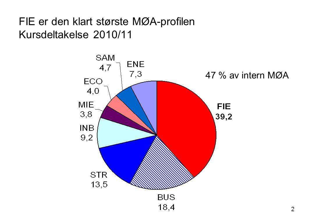 2 FIE er den klart største MØA-profilen Kursdeltakelse 2010/11 47 % av intern MØA