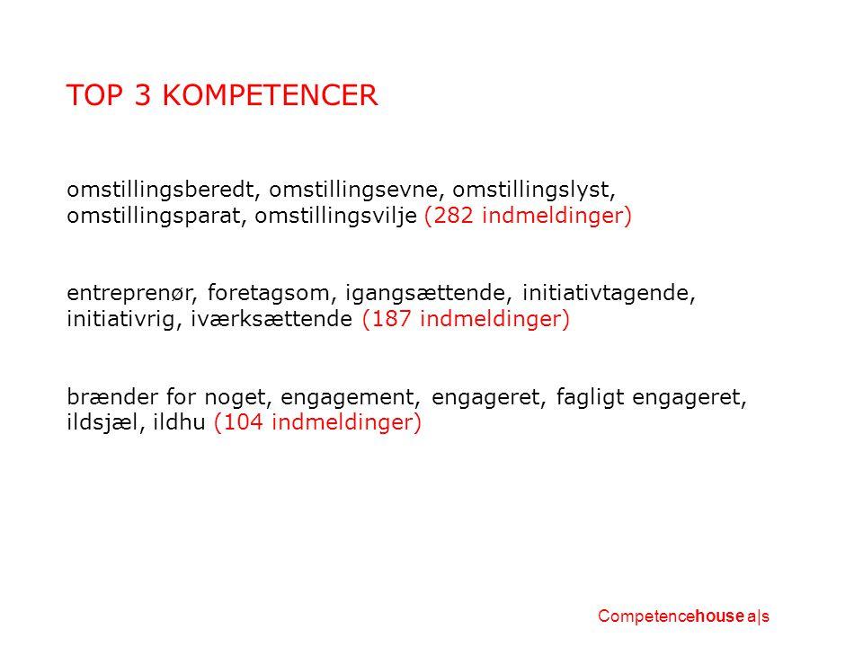 TOP 3 KOMPETENCER omstillingsberedt, omstillingsevne, omstillingslyst, omstillingsparat, omstillingsvilje (282 indmeldinger) entreprenør, foretagsom, igangsættende, initiativtagende, initiativrig, iværksættende (187 indmeldinger) brænder for noget, engagement, engageret, fagligt engageret, ildsjæl, ildhu (104 indmeldinger) Competencehouse a|s