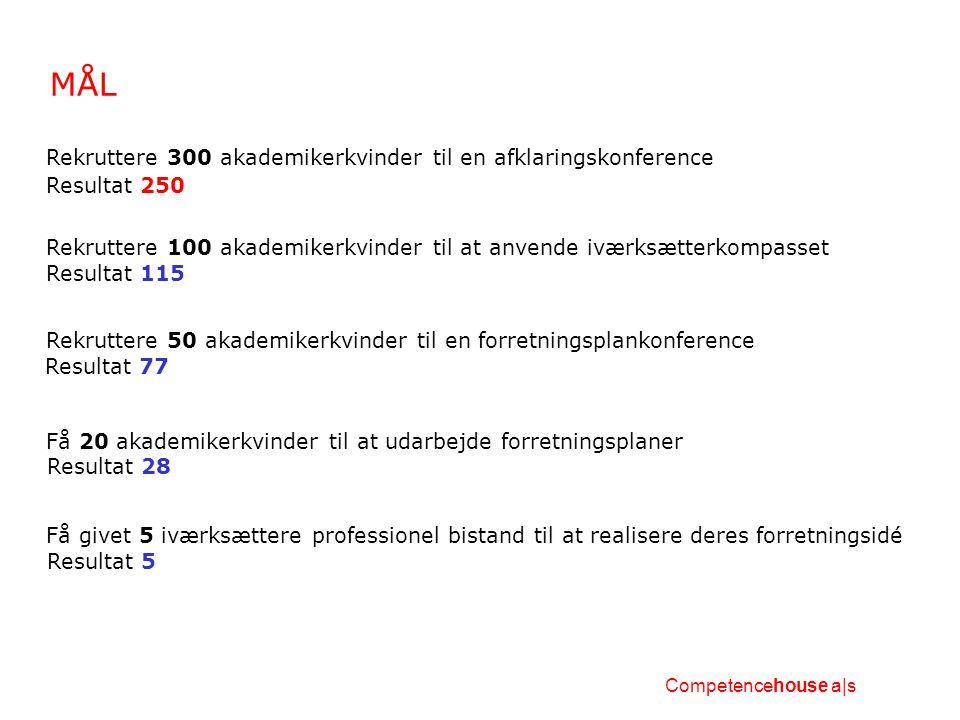 MÅL Rekruttere 100 akademikerkvinder til at anvende iværksætterkompasset Rekruttere 50 akademikerkvinder til en forretningsplankonference Få 20 akademikerkvinder til at udarbejde forretningsplaner Få givet 5 iværksættere professionel bistand til at realisere deres forretningsidé Competencehouse a|s Rekruttere 300 akademikerkvinder til en afklaringskonference Resultat 250 Resultat 115 Resultat 77 Resultat 28 Resultat 5