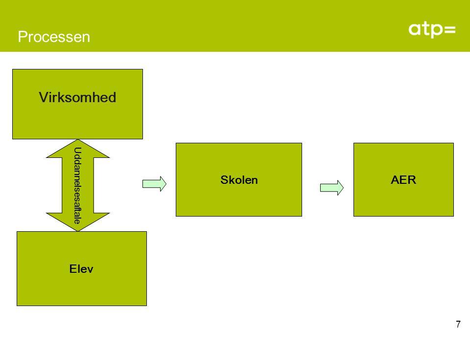 7 Processen Virksomhed Elev SkolenAER Uddannelsesaftale