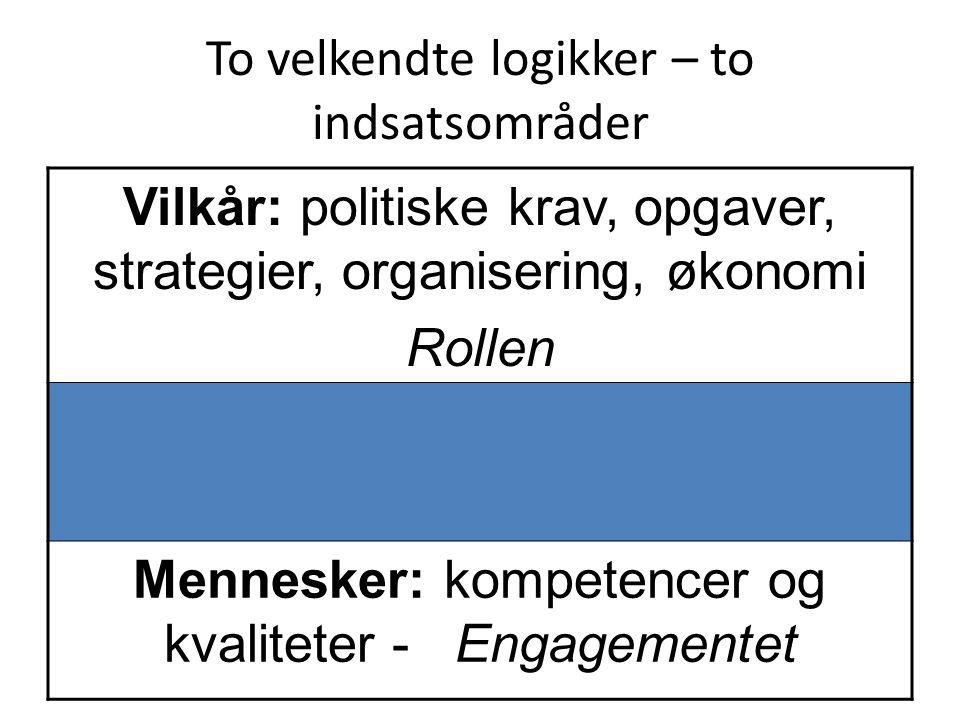 To velkendte logikker – to indsatsområder Vilkår: politiske krav, opgaver, strategier, organisering, økonomi Rollen Mennesker: kompetencer og kvaliteter - Engagementet