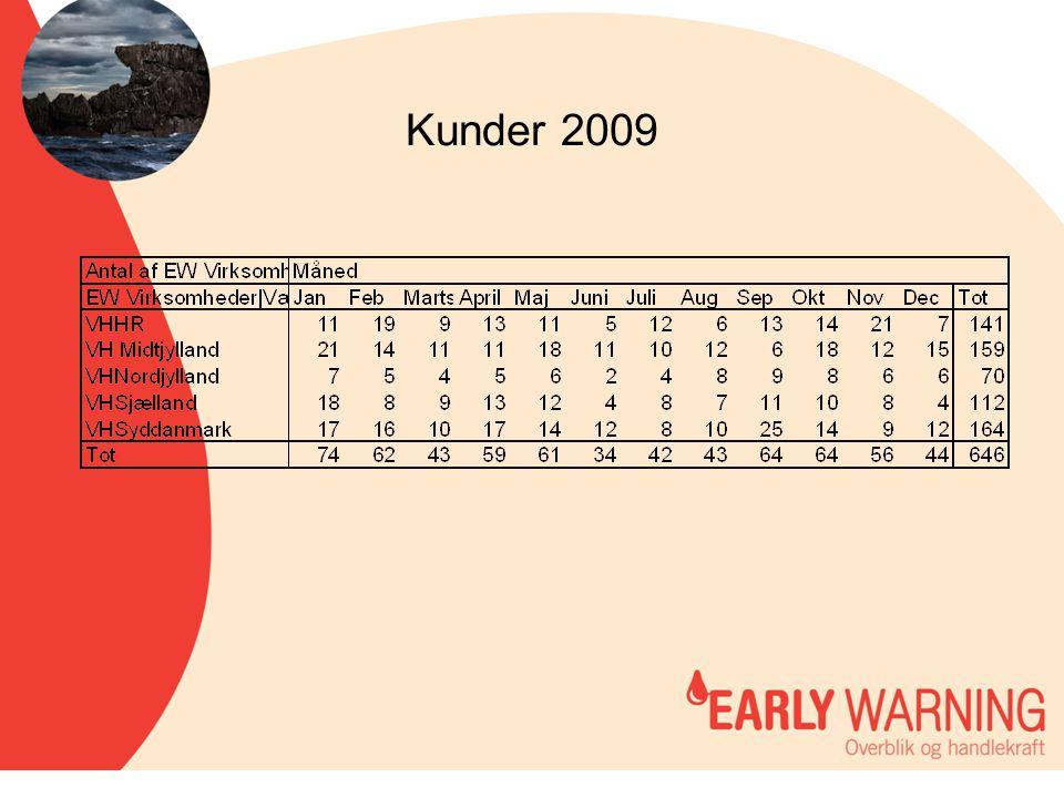 Kunder 2009