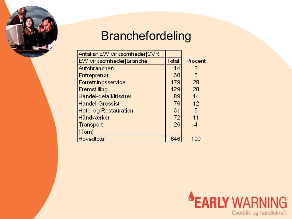 Branchefordeling