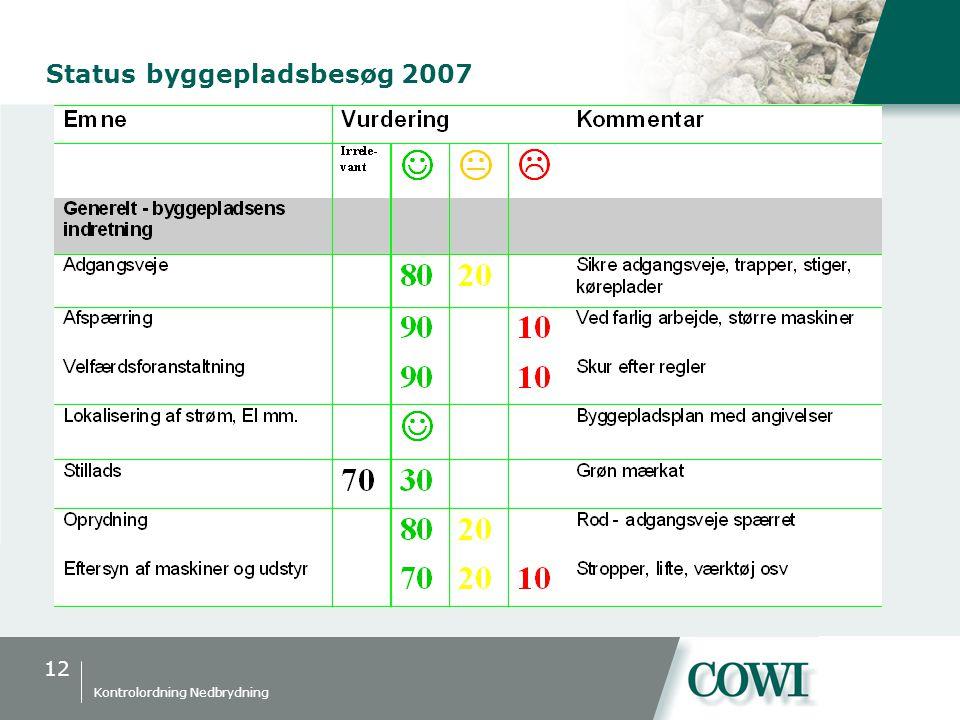 12 Kontrolordning Nedbrydning Status byggepladsbesøg 2007