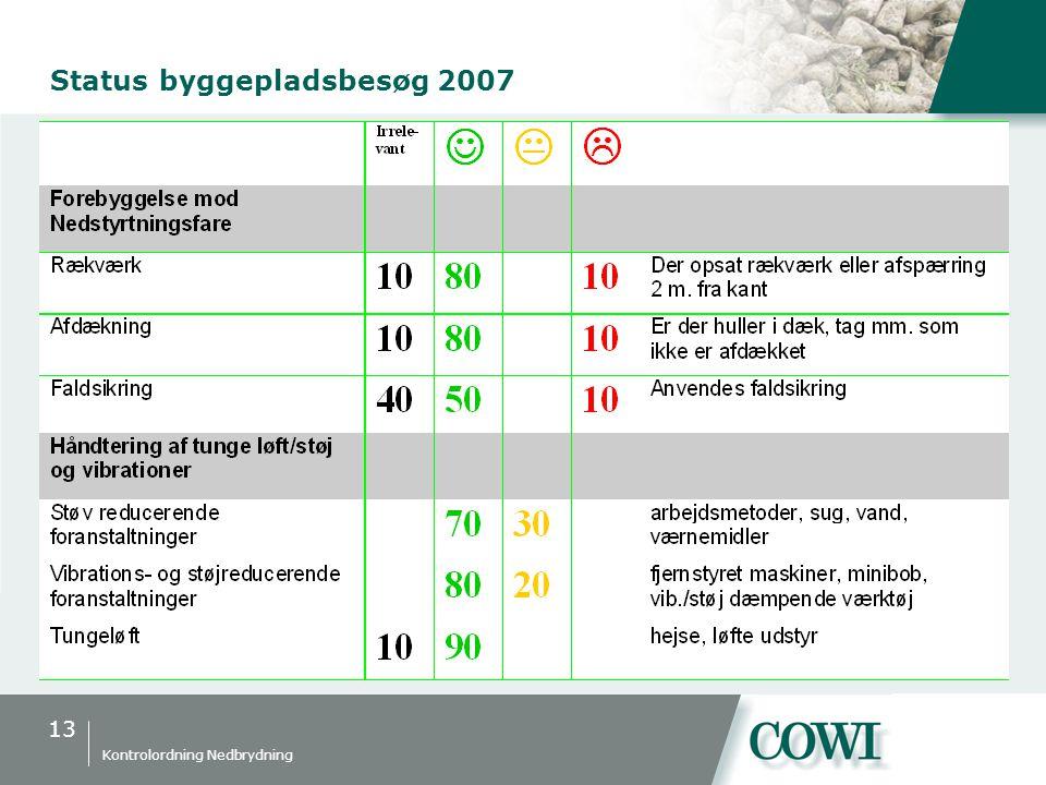 13 Kontrolordning Nedbrydning Status byggepladsbesøg 2007