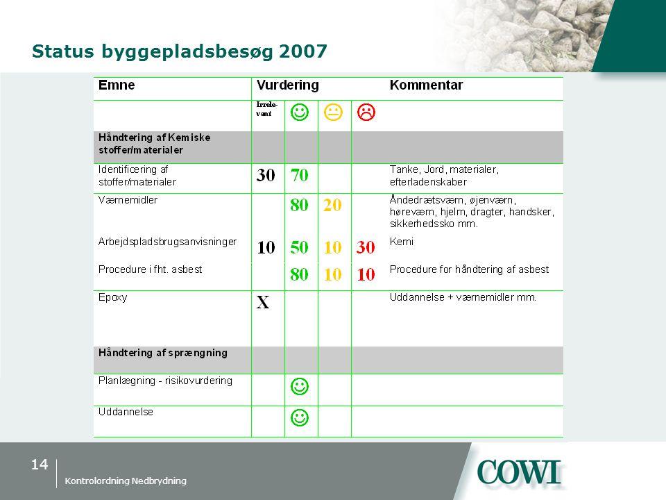 14 Kontrolordning Nedbrydning Status byggepladsbesøg 2007