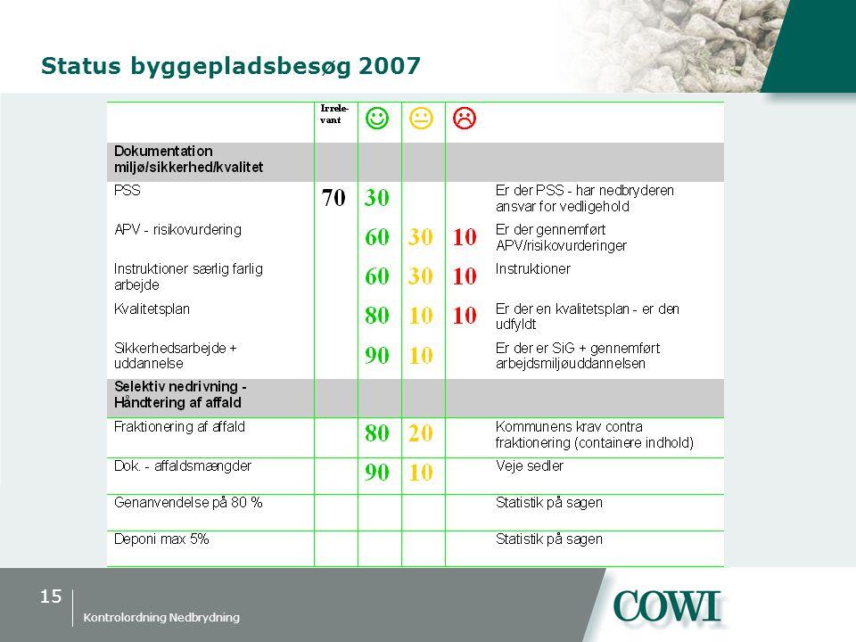 15 Kontrolordning Nedbrydning Status byggepladsbesøg 2007