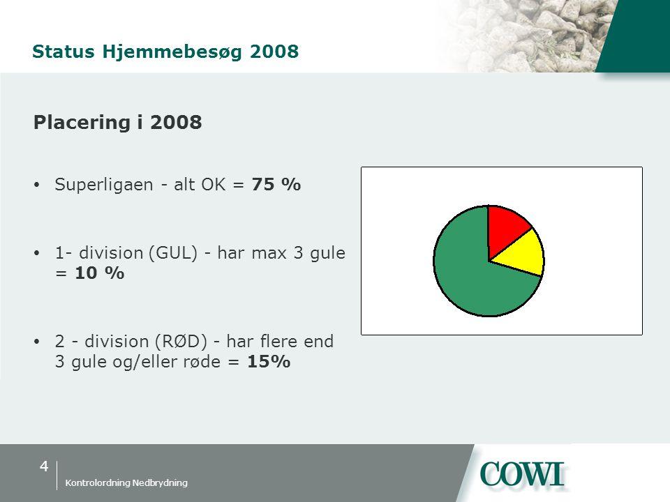 4 Kontrolordning Nedbrydning Status Hjemmebesøg 2008 Placering i 2008  Superligaen - alt OK = 75 %  1- division (GUL) - har max 3 gule = 10 %  2 - division (RØD) - har flere end 3 gule og/eller røde = 15%