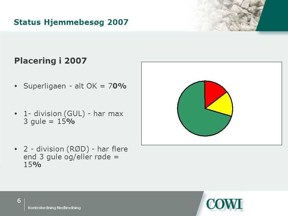 6 Kontrolordning Nedbrydning Status Hjemmebesøg 2007 Placering i 2007  Superligaen - alt OK = 70%  1- division (GUL) - har max 3 gule = 15%  2 - division (RØD) - har flere end 3 gule og/eller røde = 15%