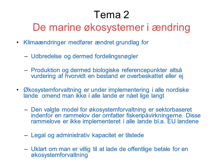 Tema 2 De marine økosystemer i ændring Klimaændringer medfører ændret grundlag for –Udbredelse og dermed fordelingsnøgler –Produktion og dermed biologiske referencepunkter altså vurdering af hvorvidt en bestand er overbeskattet eller ej Økosystemforvaltning er under implementering i alle nordiske lande omend man ikke i alle lande er nået lige langt –Den valgte model for økosystemforvaltning er sektorbaseret indenfor en rammelov der omfatter fiskeripåvirkningerne.